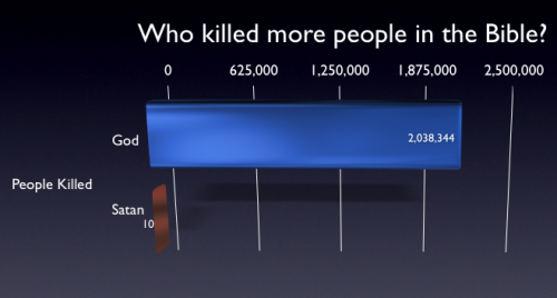 who-killed-more-in-bible.png