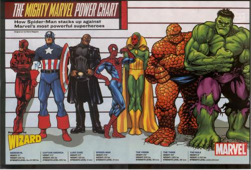 marvel heroes lineup.thumbnail The Might Marvel Power Chart Comic Books