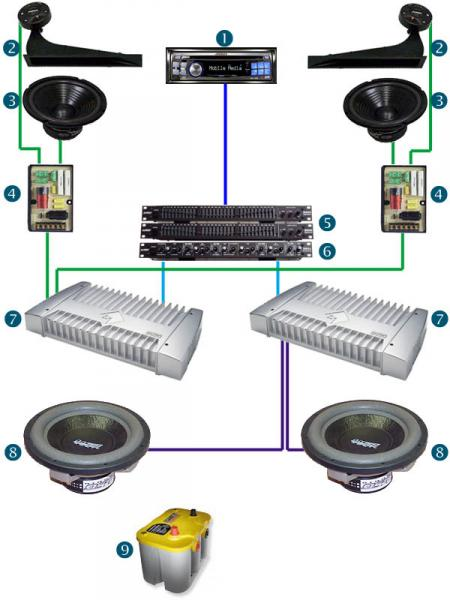 Car Stereo System Diagram | MyConfinedSpace