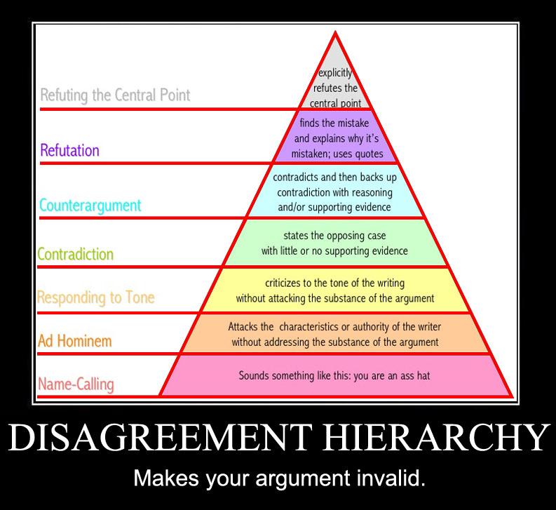 disagreement-hierarchy.jpg