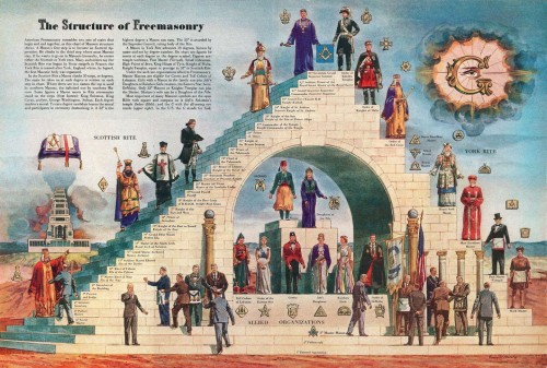 structure if freemasonry