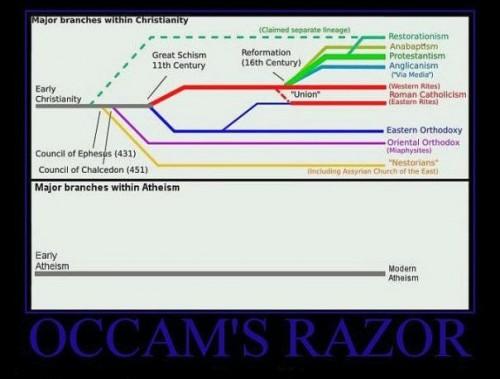 Occam's Razor On Religion