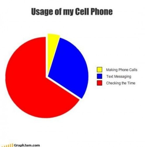 usage of my cell phone