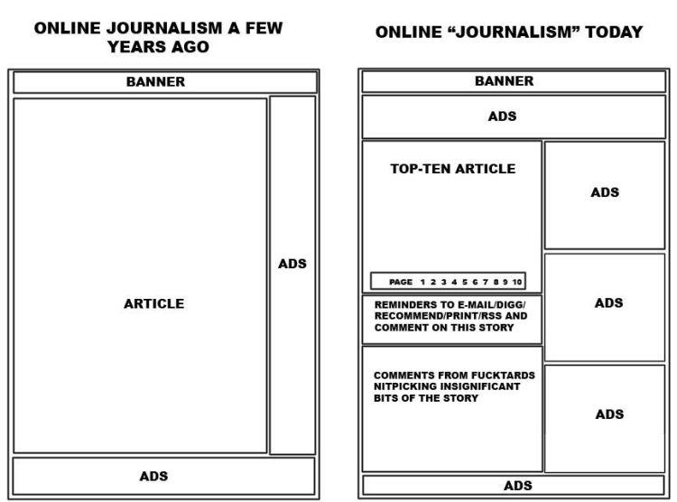 online journalism comparison