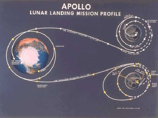 apollo lunar landing mission profile