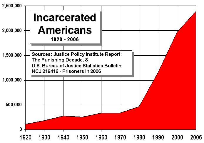 incarcerated americans 1920 2006 incarcerated americans 1920 2006 wtf Politics