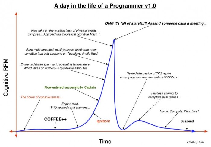 a day in the life of a programmer v1.0