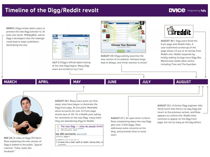 timeline of the digg - reddit revolt