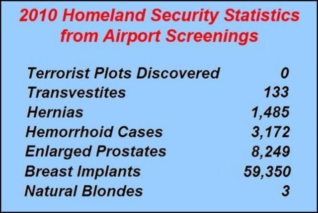 2010 homeland security statistics from airport screenings 2010 homeland security statistics from airport screenings