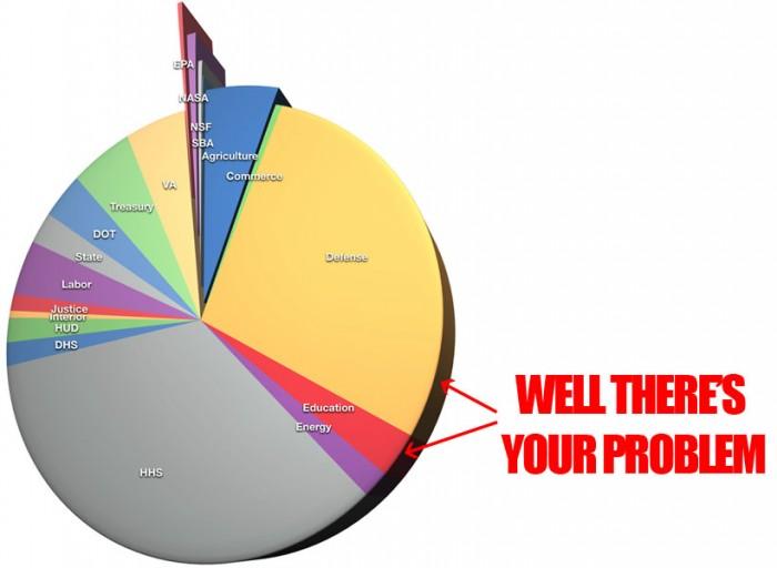 budget problem