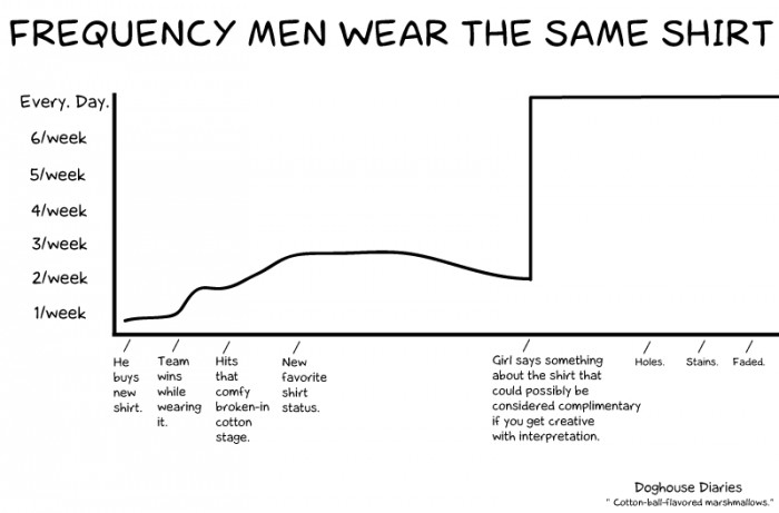 frequency men wear the same shirt
