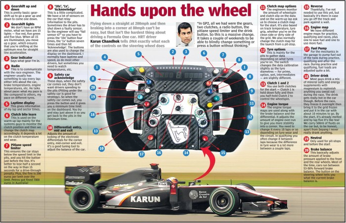 f1 steering wheel breakdown