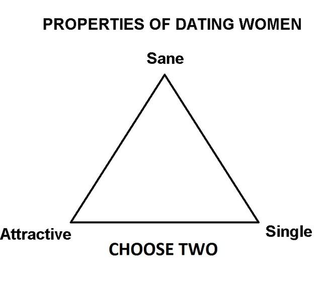 properties of dating women