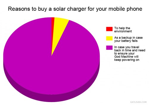 reasons to buy a solar charger for your mobile phone