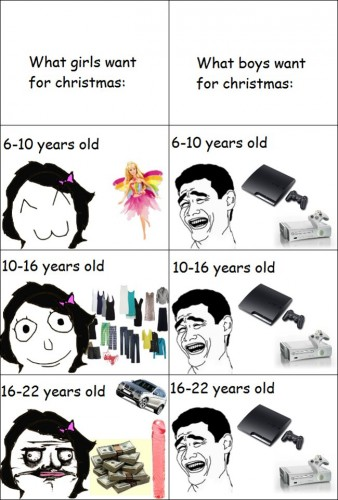 what boys and girls want for christmas