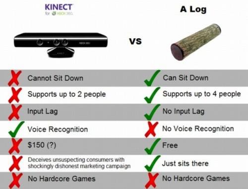 kinect vs log 500x380 kinect vs log Humor Gaming