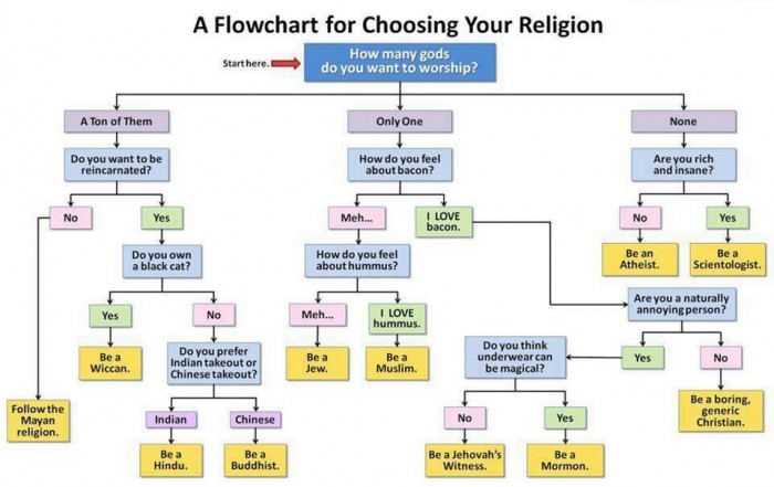 a flowchart for choosing your religion.jpg