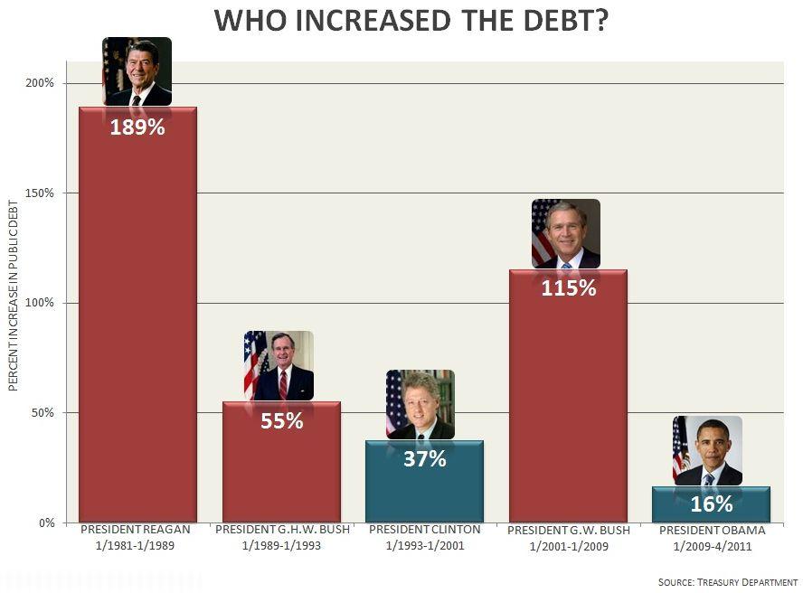 who increased the debt.jpg
