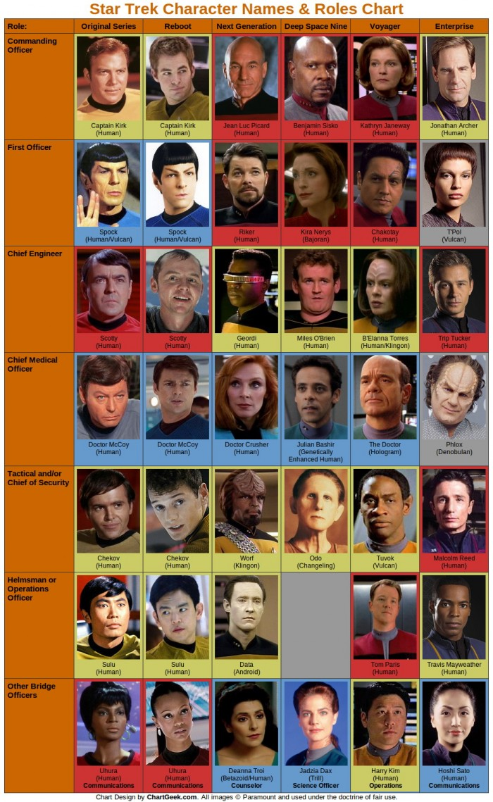 Star Trek - Names and Roles chart.jpg