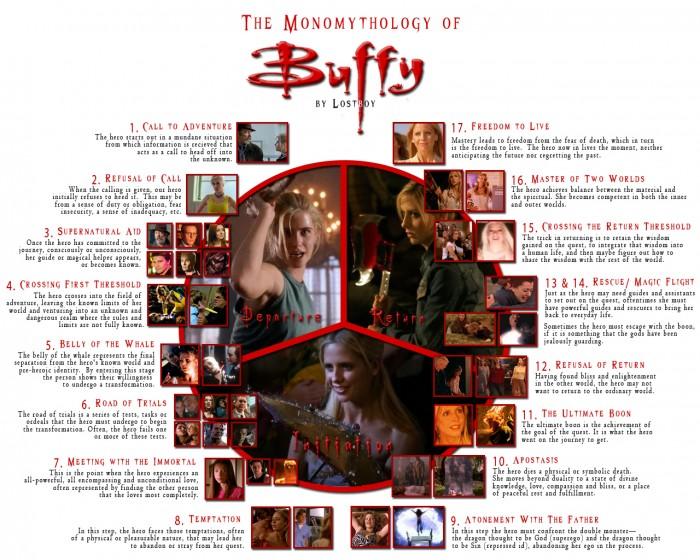 the monomythology of Buffy.jpg