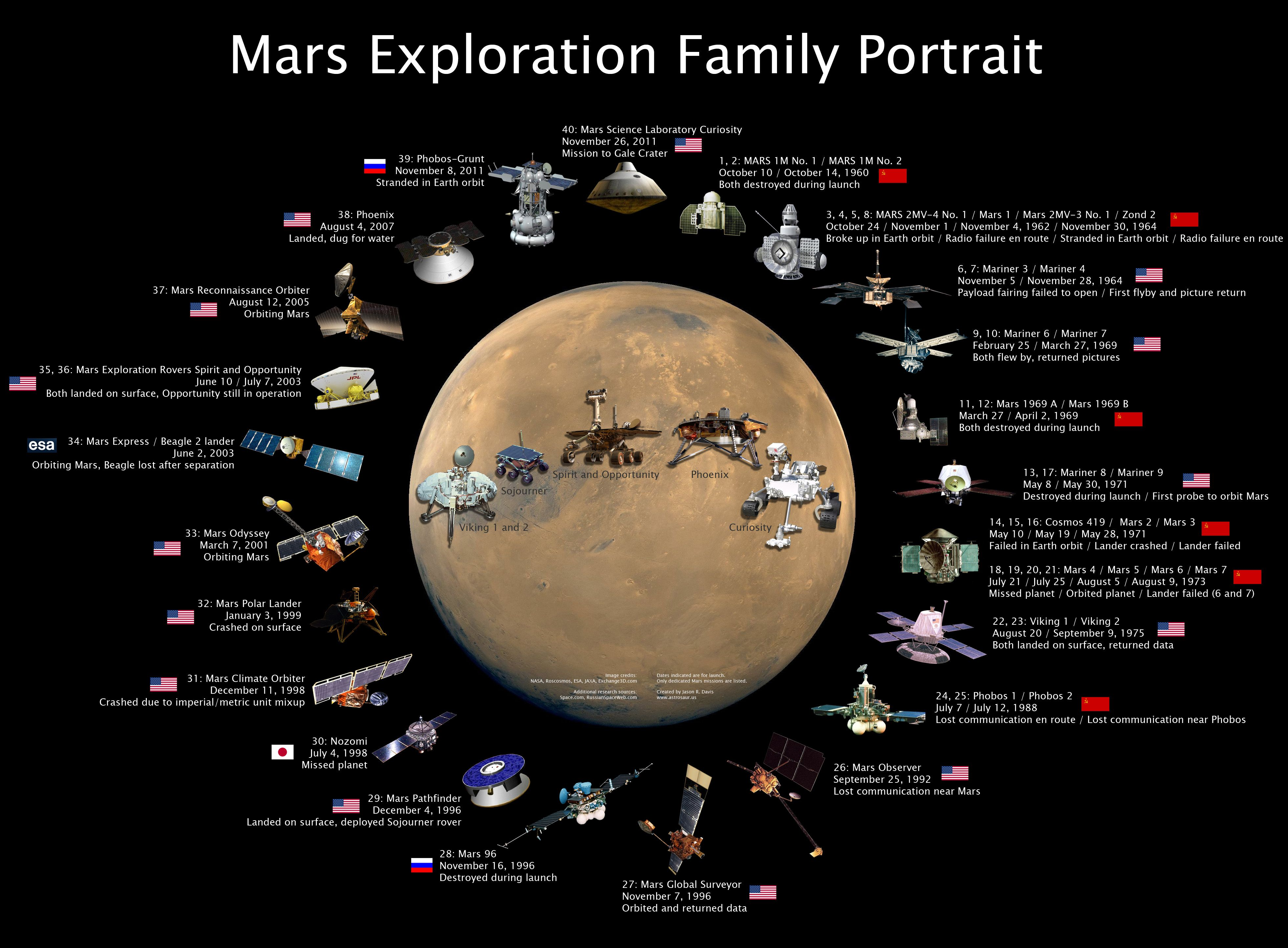 the how big is mars probe - photo #43