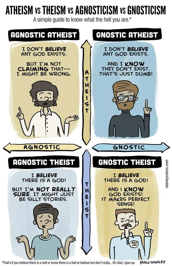Atheism vs Theism vs Agnosticism vs Gnosticism.jpg