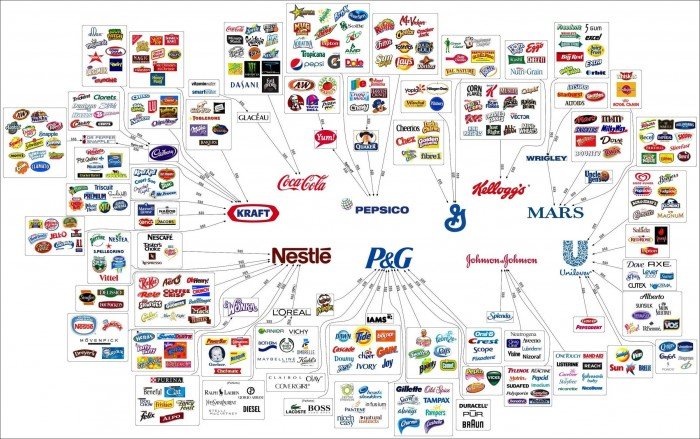 All Brands are owned by a few.jpg