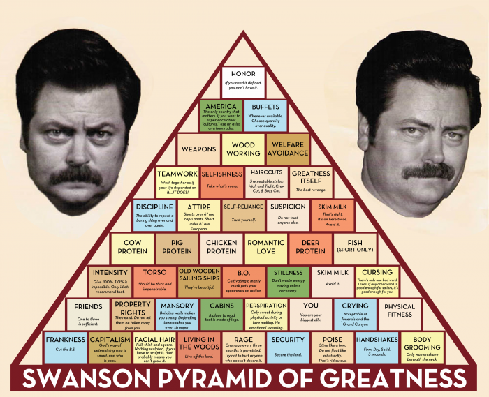 Swanson Pyramid of Greatness.png