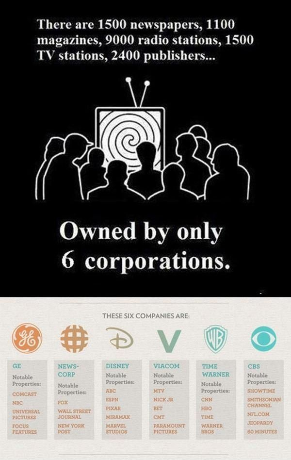 Media owned by 6 corporations Media owned by 6 corporations Sad :( Politics