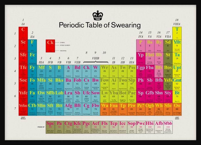 periodic table of swearing.jpg