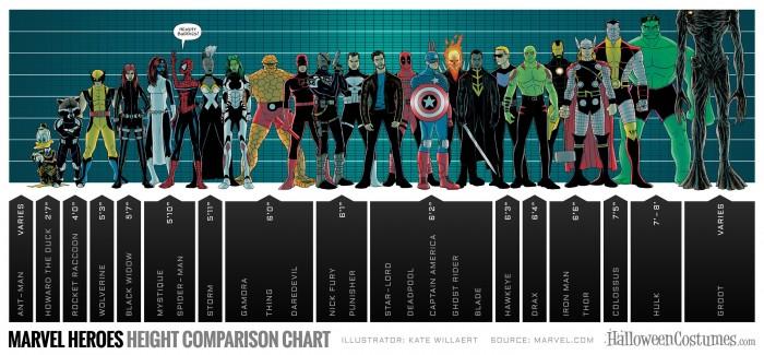Marvel Tallness Chart2 700x325 Marvel Tallness Chart Wallpaper Humor Comic Books