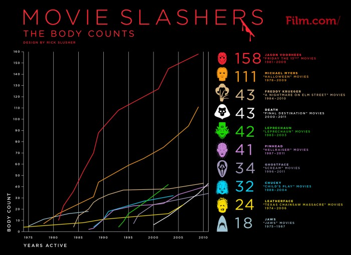 Movie Slashers Body Counts2 700x509 Movie Slashers Body Counts Wallpaper Movies