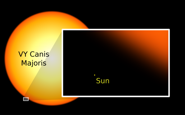 our sun is kinda small 700x437 our sun is kinda small Wallpaper Space Science!