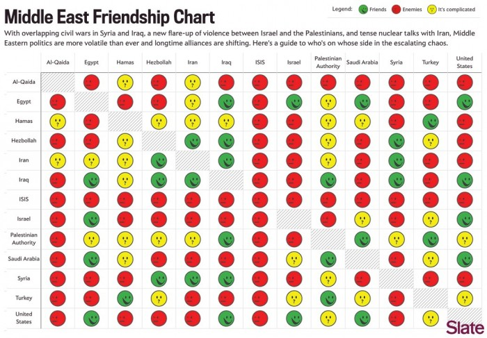 Middle East Friendship Chart.jpg