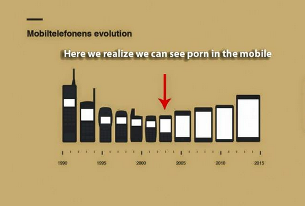Mobile Phone Porn Viewing Evolution.png