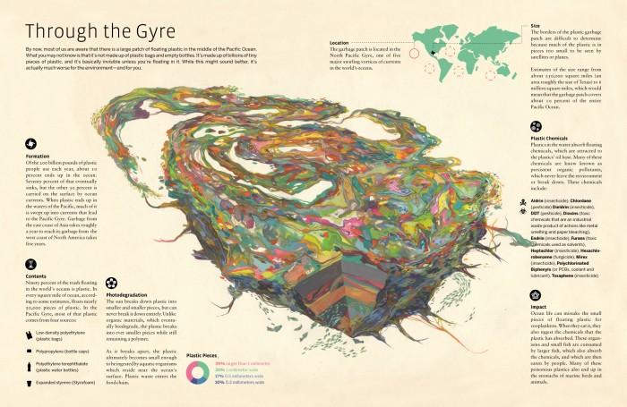 Through the Gyre.jpg