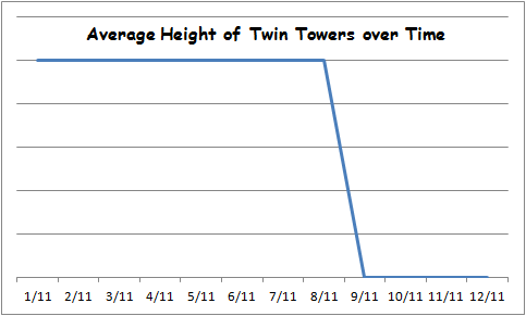 average height of the twin towers.png