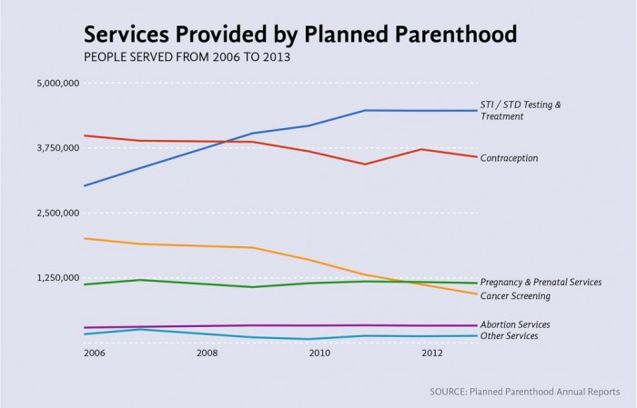Service Provided by Planned Parenthood.jpg