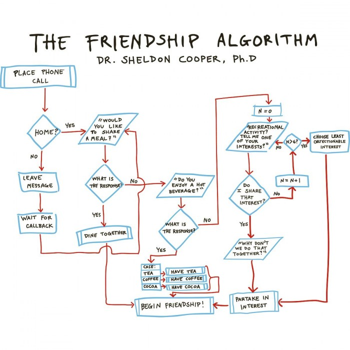 The Friendship Algorithm.jpg