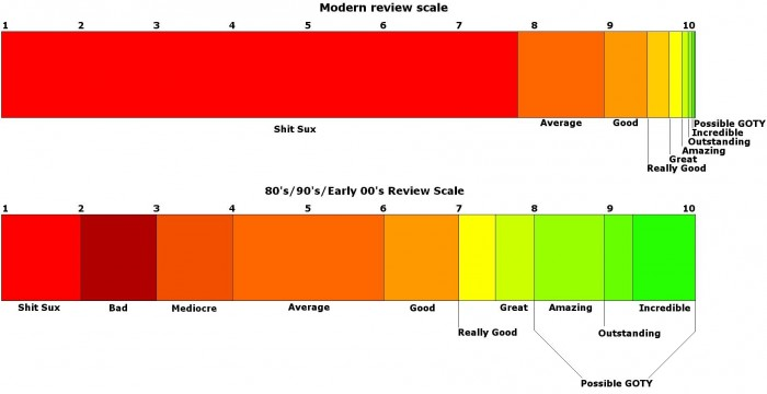 The Modern Review Scale.jpg