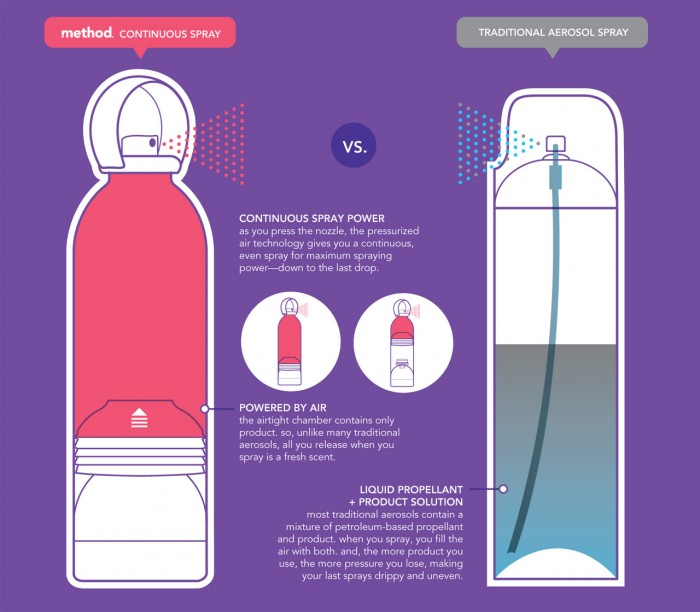 Air Care Spray Diagram