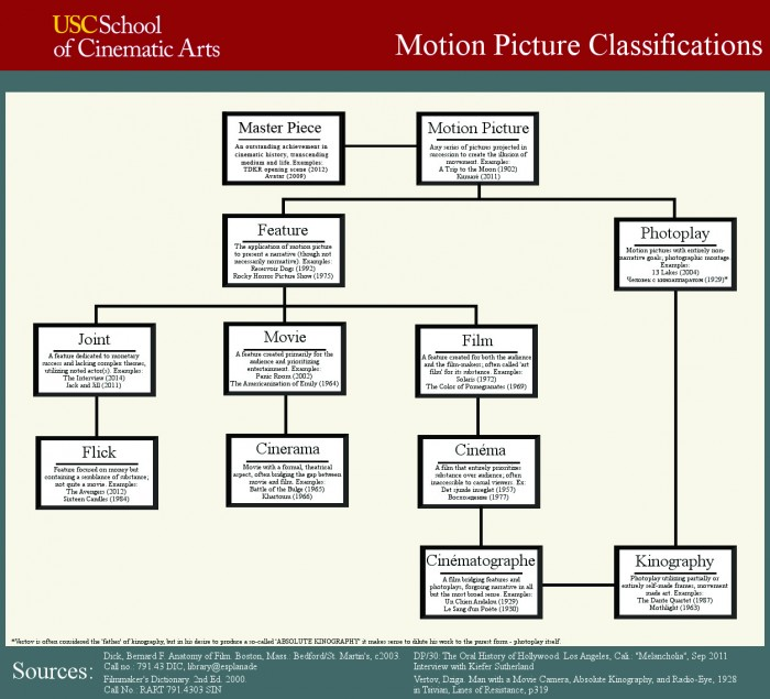 motion picture classification chart.jpg