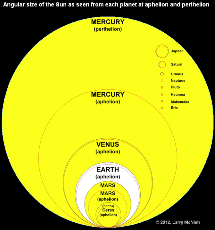 angular size of the sun as seen from each planet.png