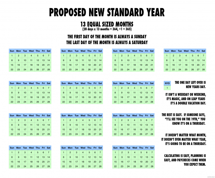 proposed new standard year