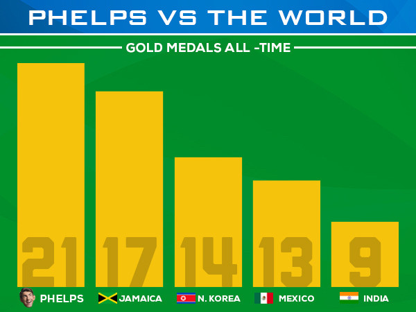 Phelps vs The World Phelps vs The World wtf michael phelps