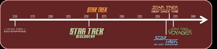 Star Trek Timeline 720x165 Star Trek Timeline