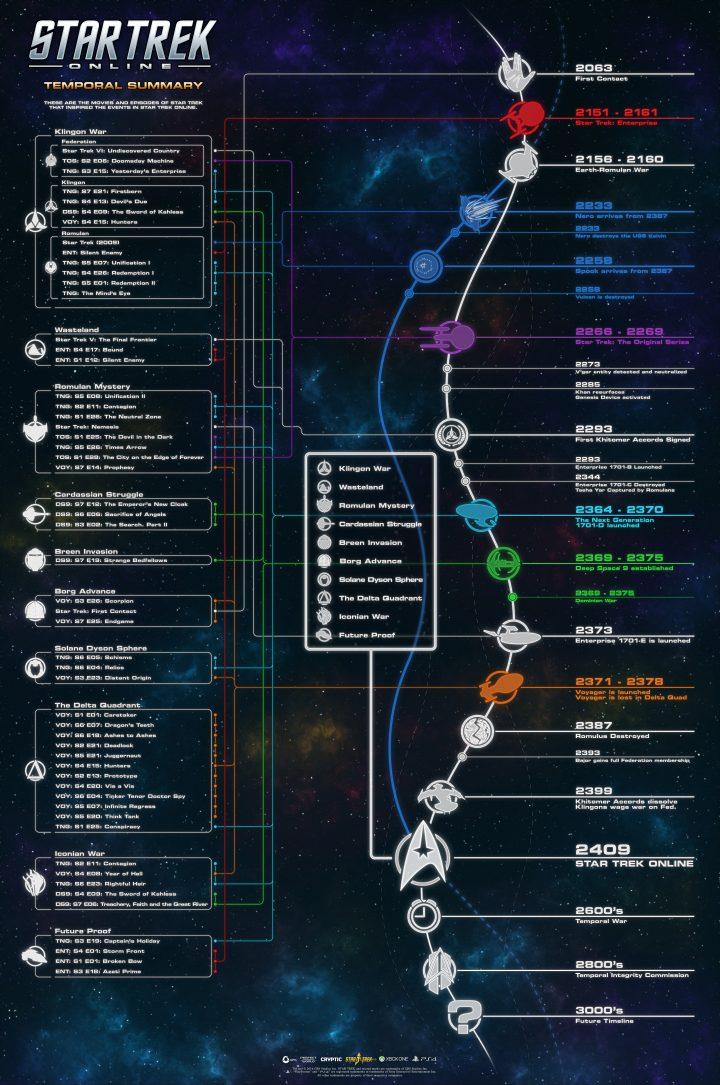 Star Trek Online Temporal Summary.jpg