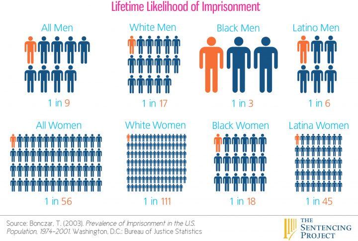 lifetime likelihood of imprisonment.jpg