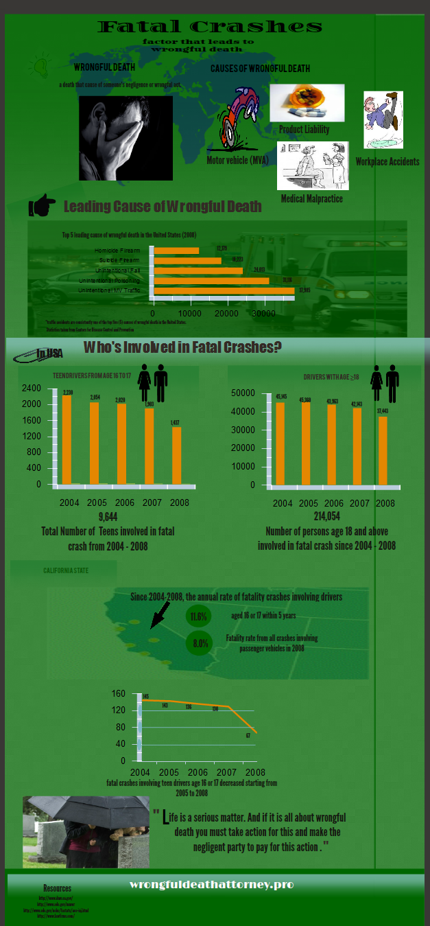 wrongful-death-infographics.png (546 KB)