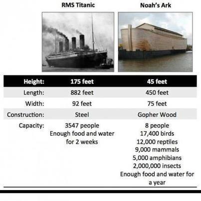 Titanic-vs-Noahs-Ark.jpg (23 KB)